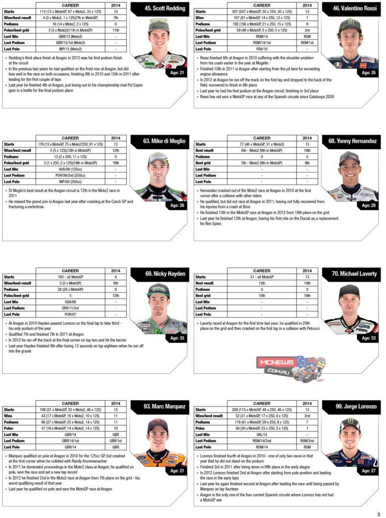 MotoGP Statistics Aragon 2014 Riders