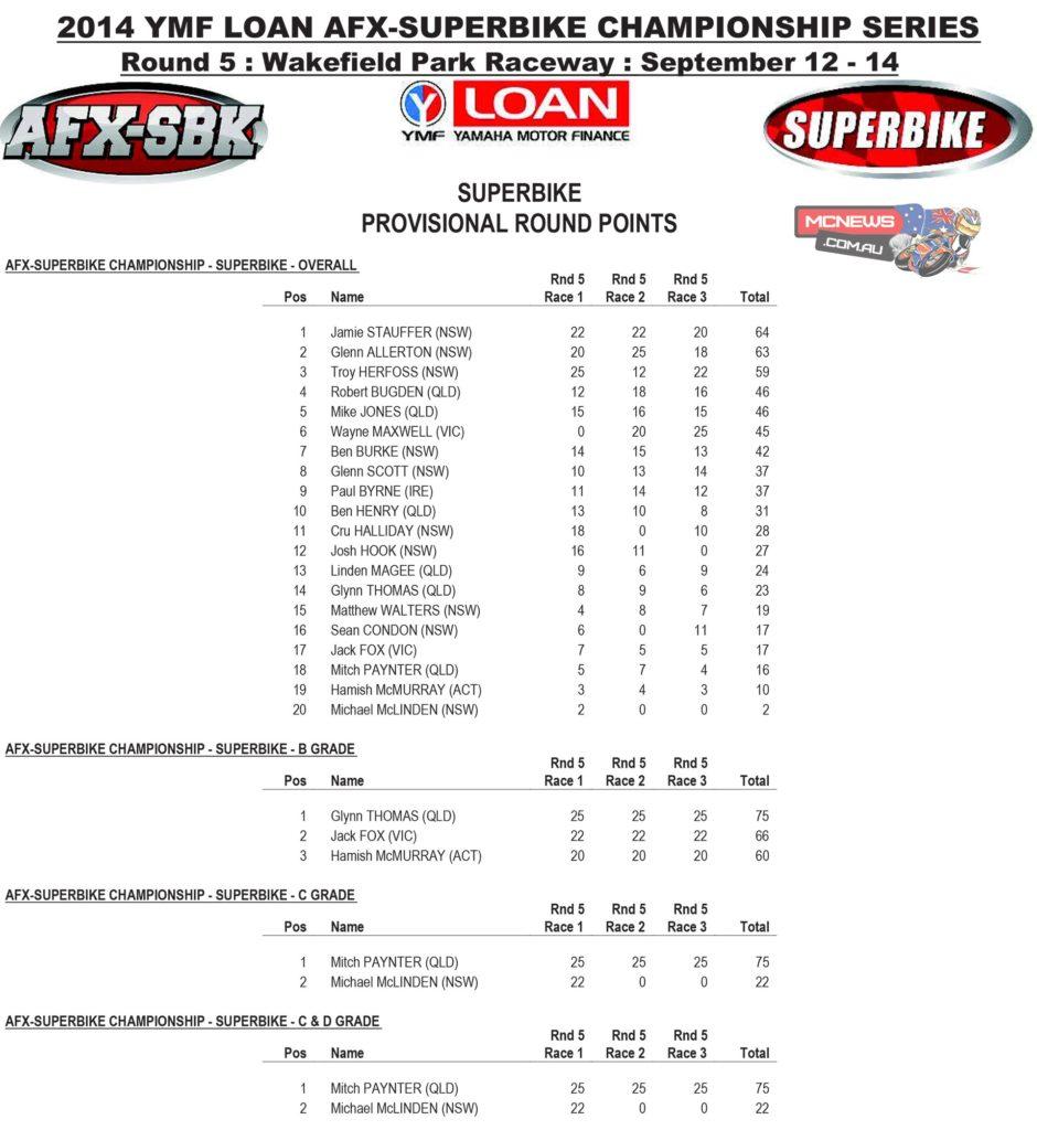 2014 Swann ASC-FX Round Five Wakefield Park Saturday Superbike Round Points