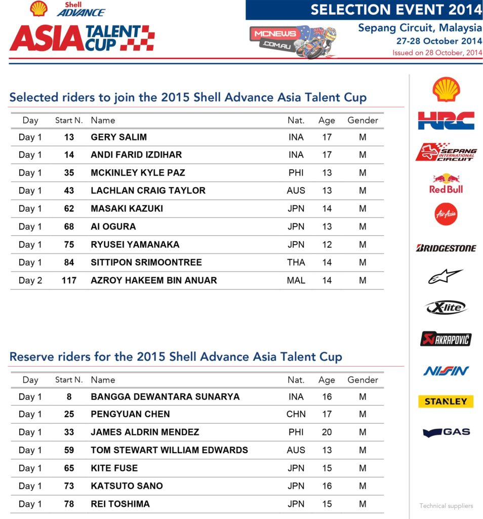 Asia Talent Cup Selections 2015