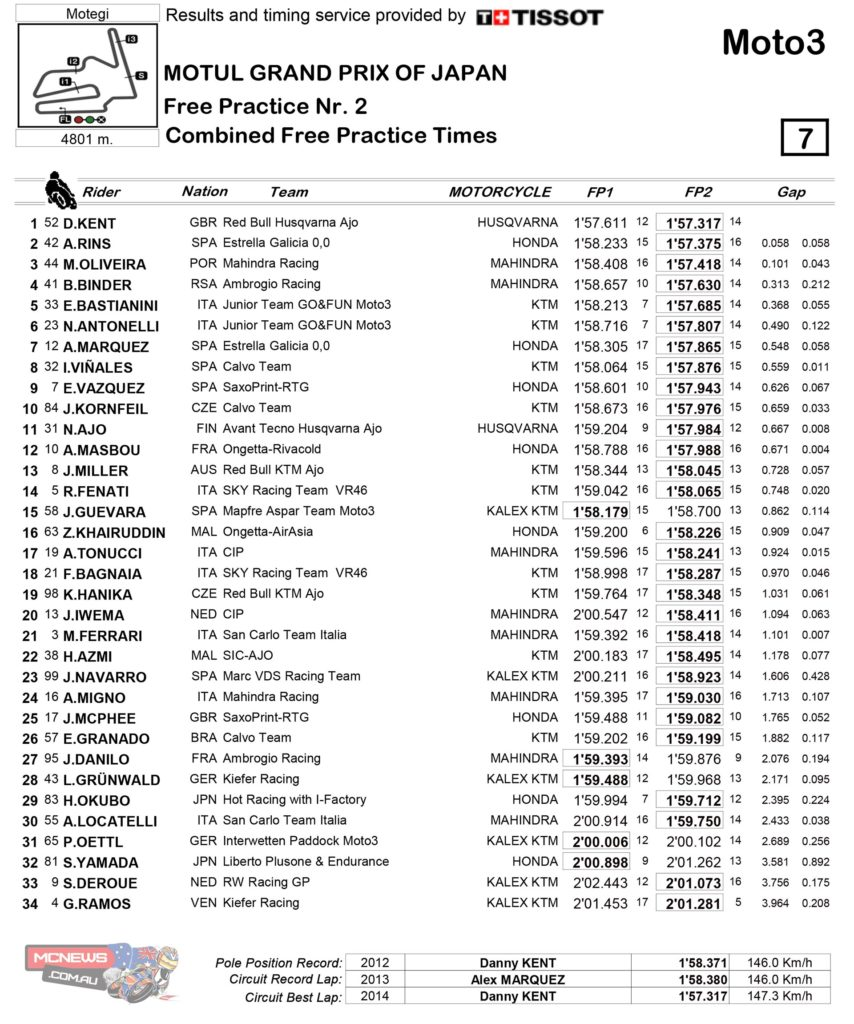 Moto3 Motegi Friday Results