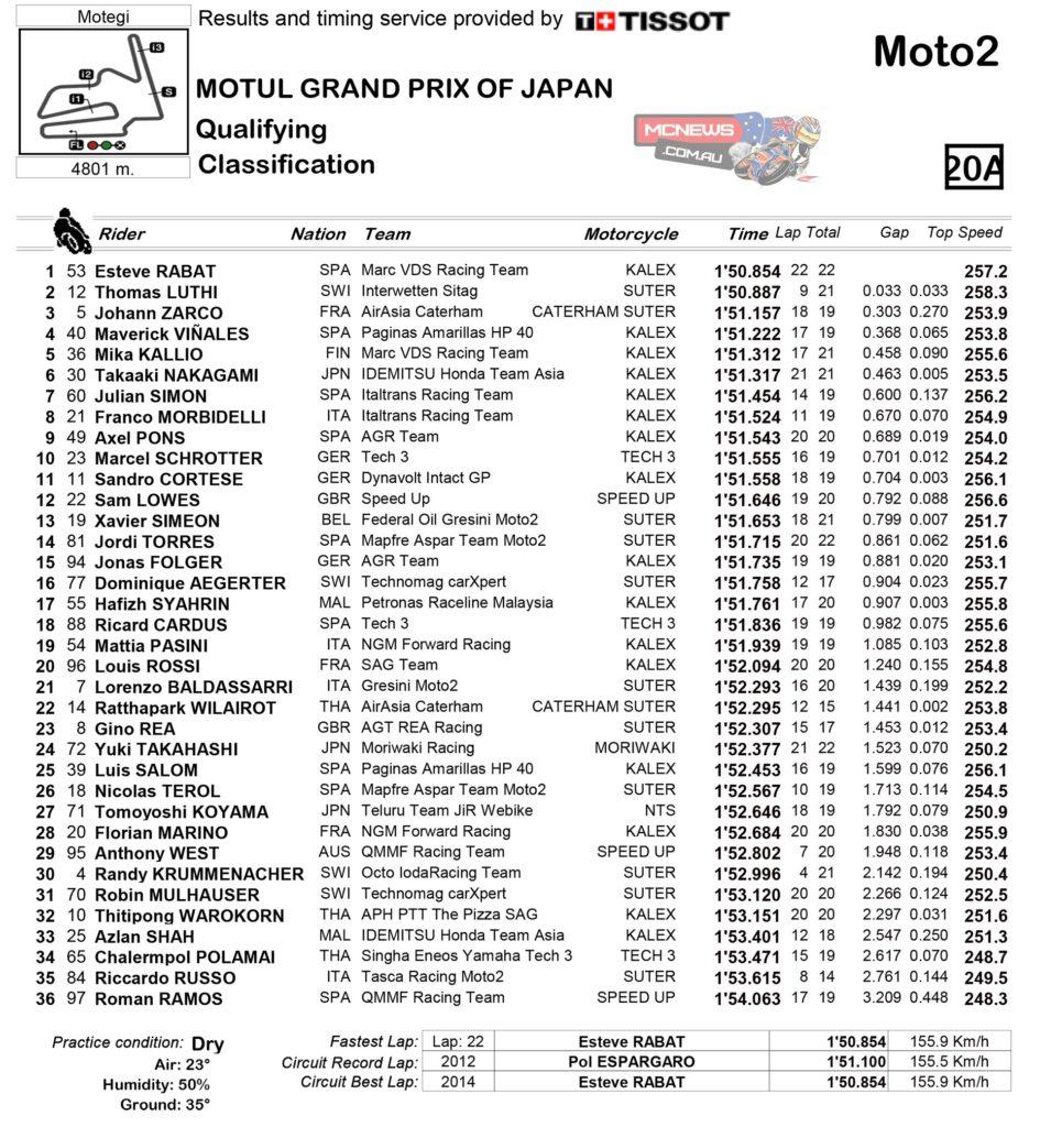 Moto2 Qualifying Practice Classification Motegi 2014