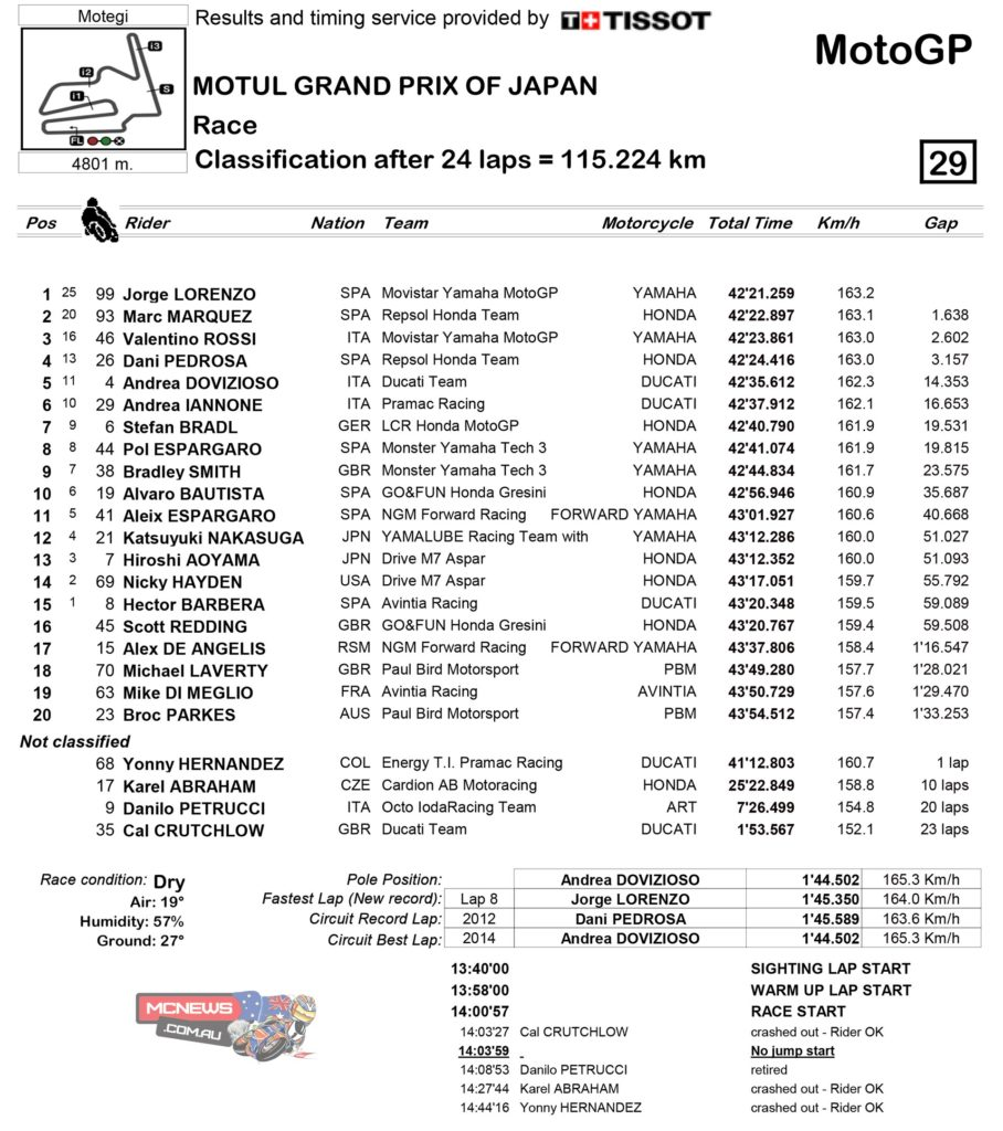 Motegi MotoGP 2014 Race Results