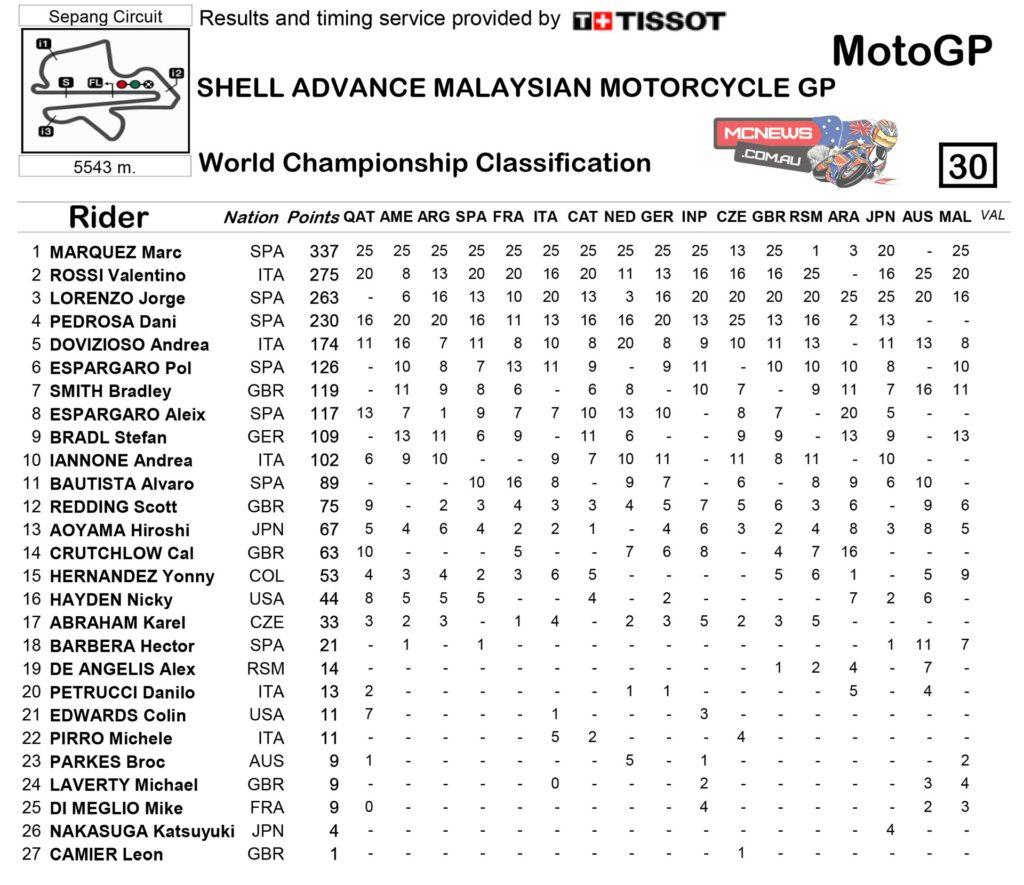 MotoGP Sepang 2014 MotoGP Championship Points Standings