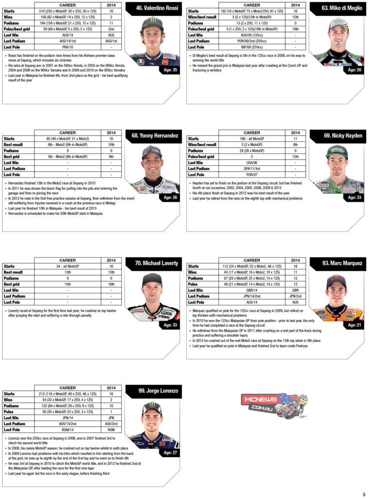 MotoGP Statistics Sepang 2014