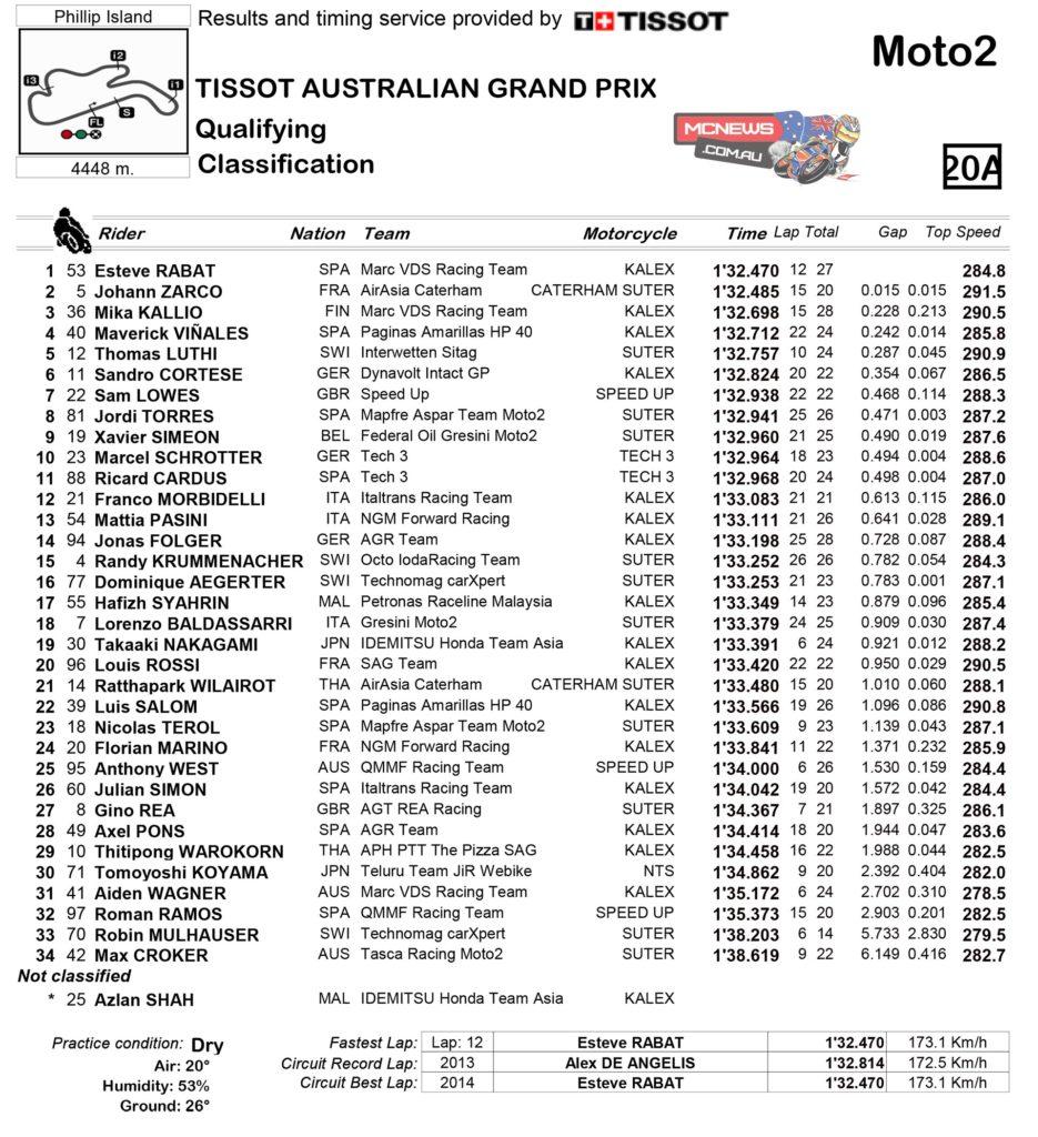 MotoGP Australia Moto2 Qualifying
