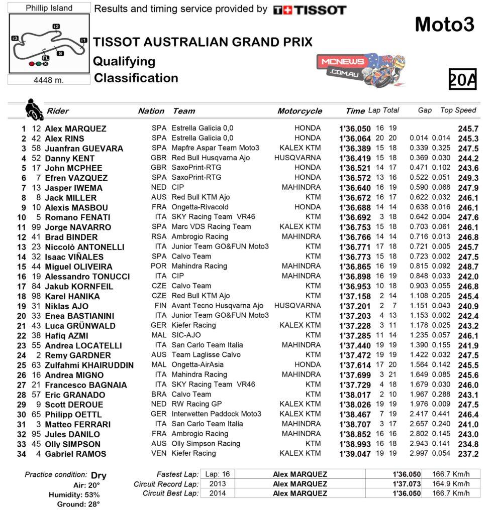 MotoGP Australia Moto3 Qualifying