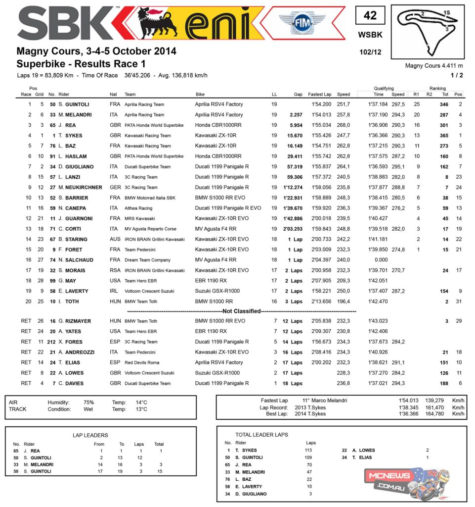 World Supersport Magny-Cours 2014 SBK Race One Results