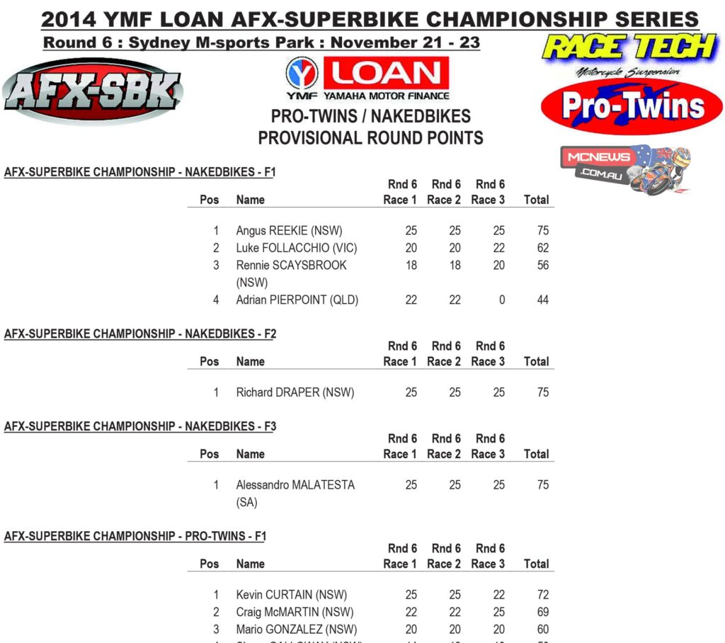 AFX Nakedbike Saturday Series Final Round Points 2014