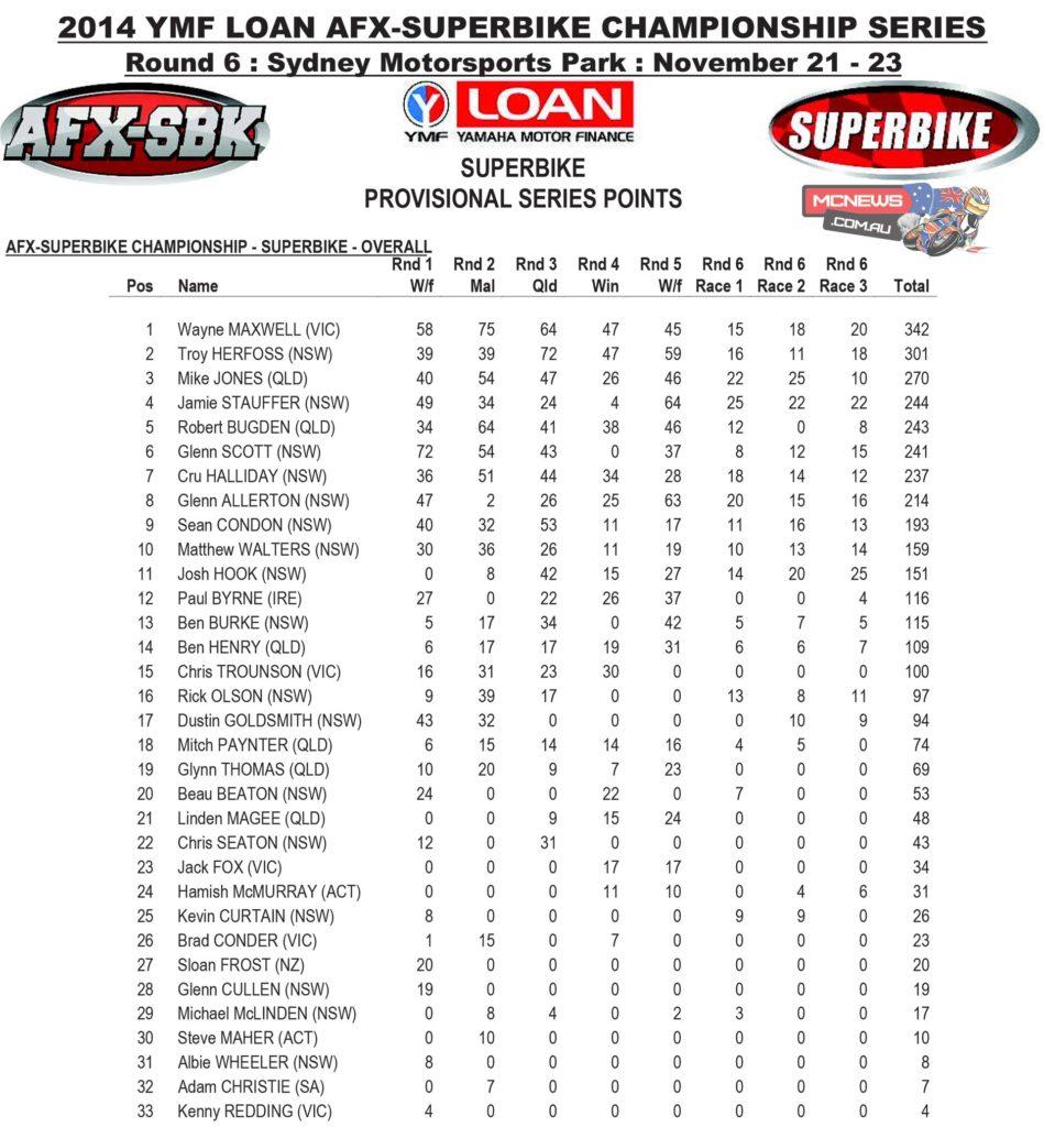 AFX-SBK Superbike Saturday Series Final Points 2014