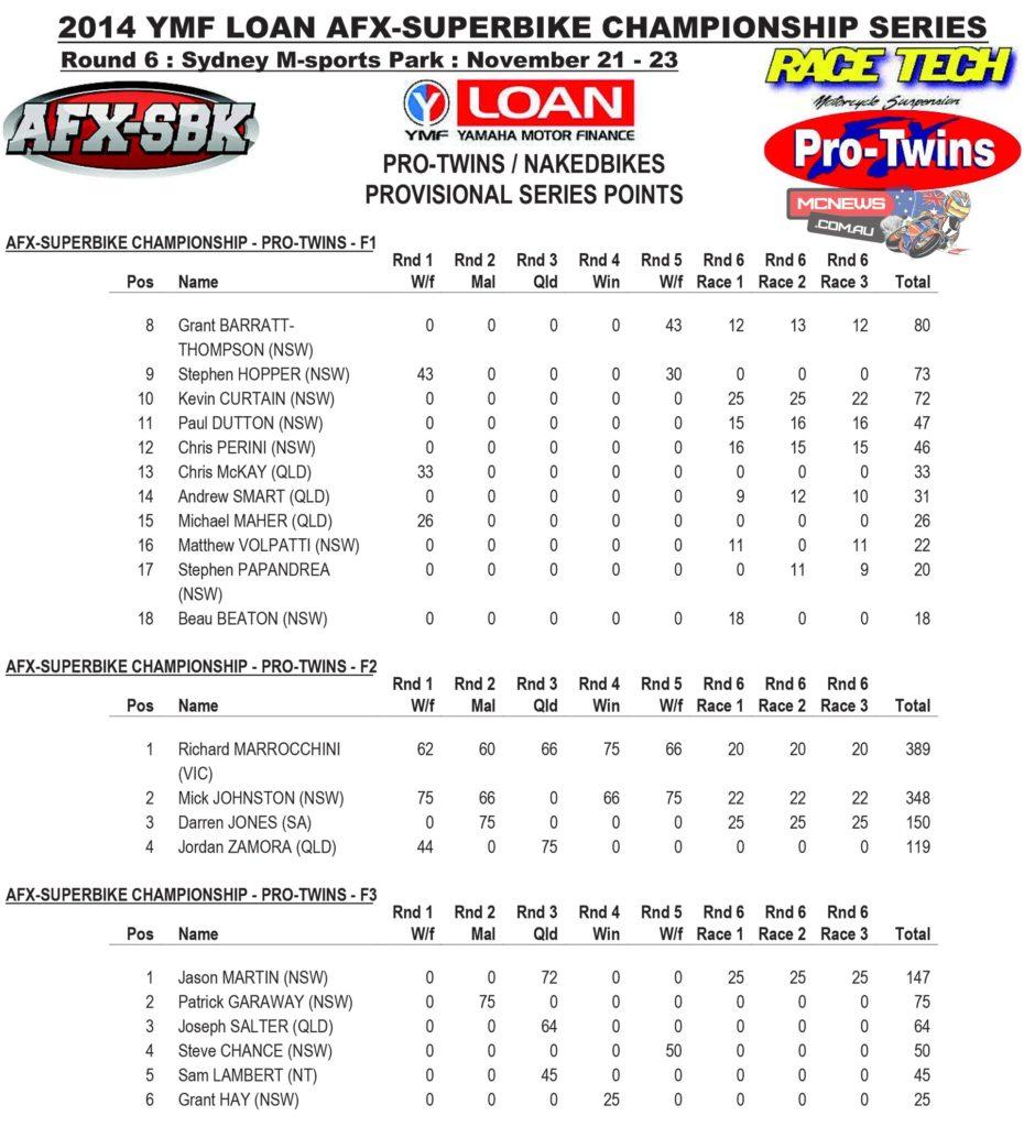 AFX-SBK Pro Twins Nakedbike Saturday Series Final Points 2014