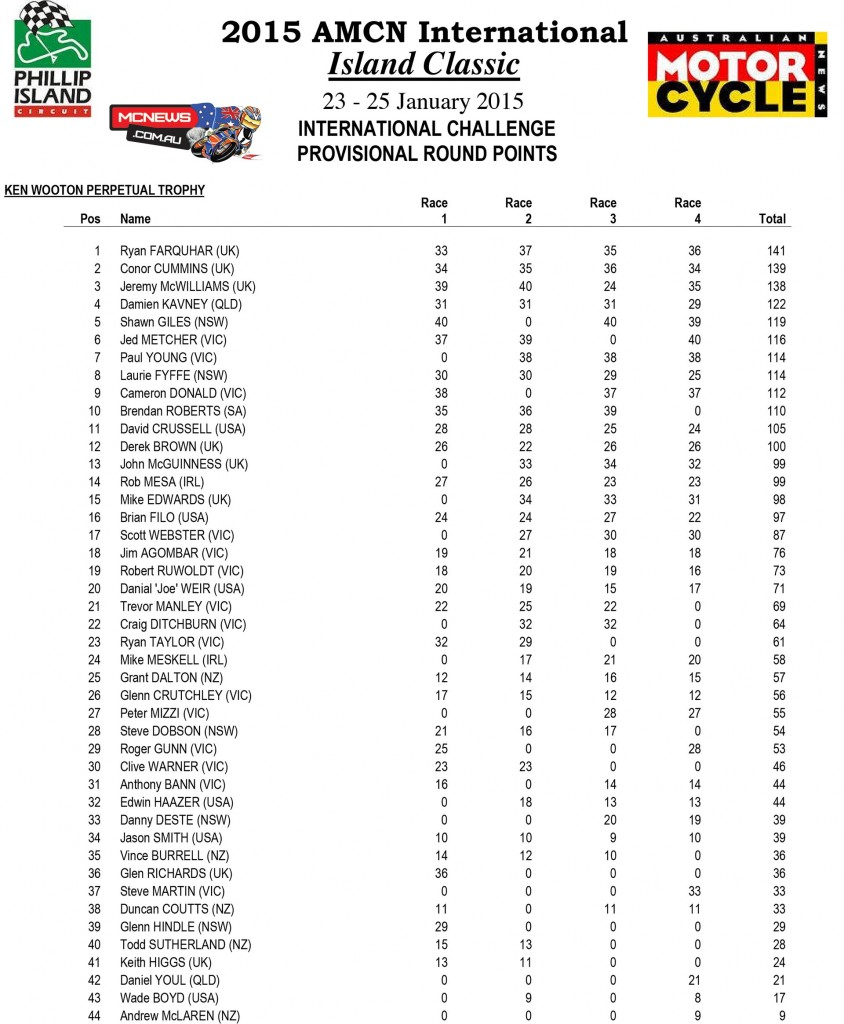 Island Classic International Challenge 2015 Ken Wootton Perpetual Trophy Points