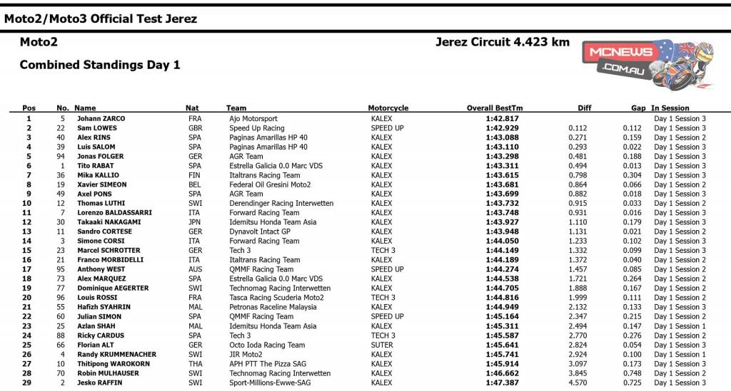 2015 Moto2 Jerez Test Day One