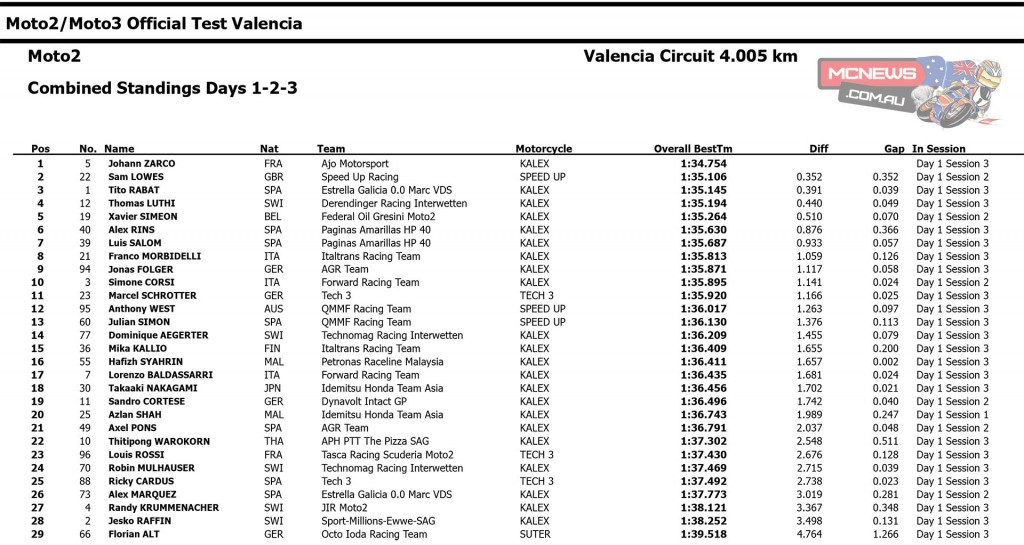 2015 Moto2 Valencia Test Combined Times
