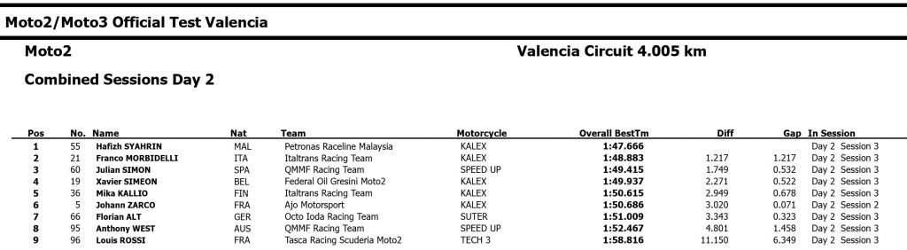 2015-Moto2-Test-Valencia-Day2