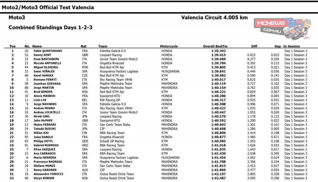 2015 Moto3 Valencia Test Combined Times