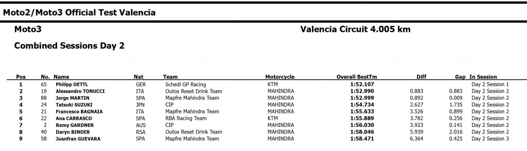 2015-Moto3-Test-Valencia-Day2