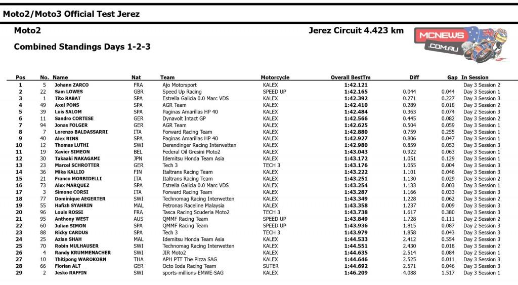 Moto2 Jerez Test February 2015