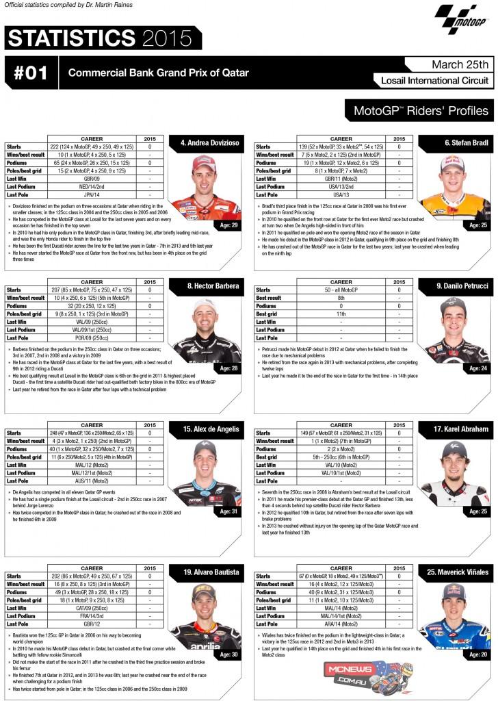 2015 MotoGP Statistics Round One Riders