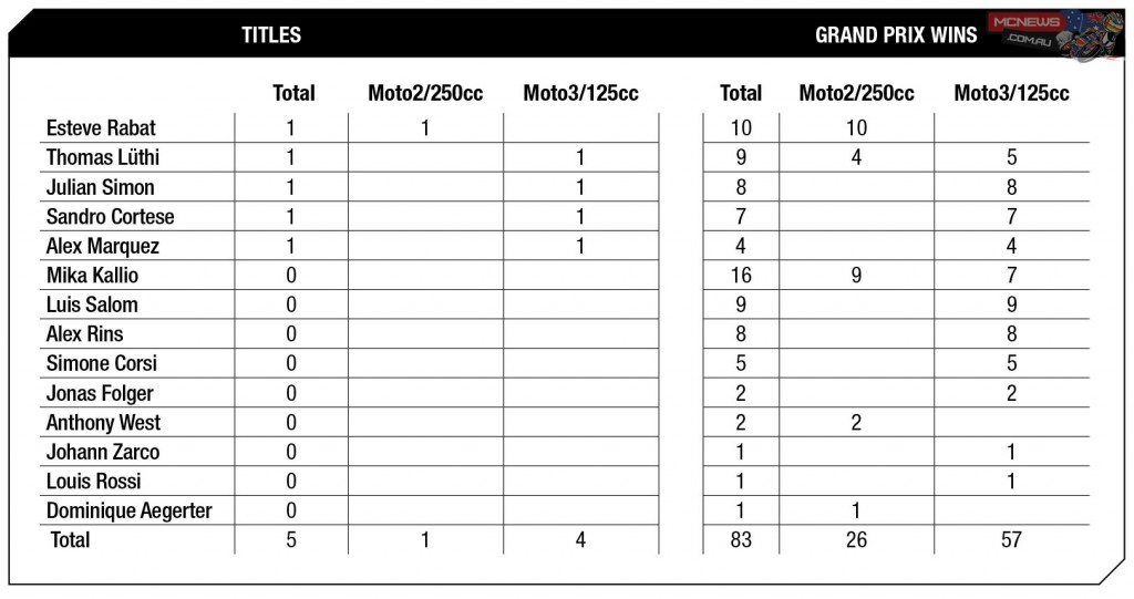 2015 MotoGP Round One Statistics