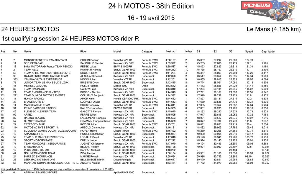 Le Mans 24 Hour 2015 - Thursday Q1 - Reserve Rider
