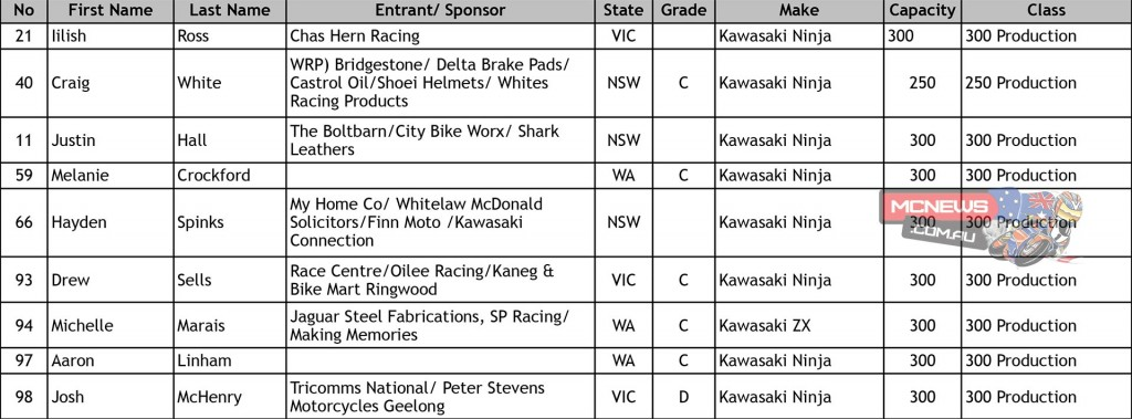 ASBK 2015 Round Two Morgan Park Entry List Production