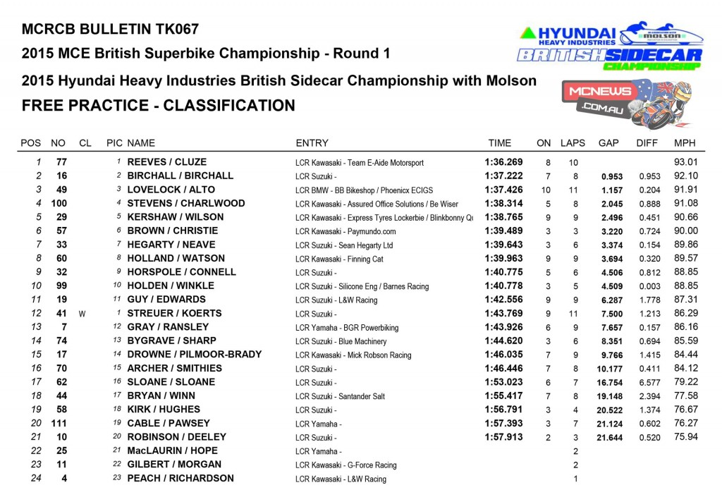British Superbike 2015 Results Round One Donington Park Day One Sidecar