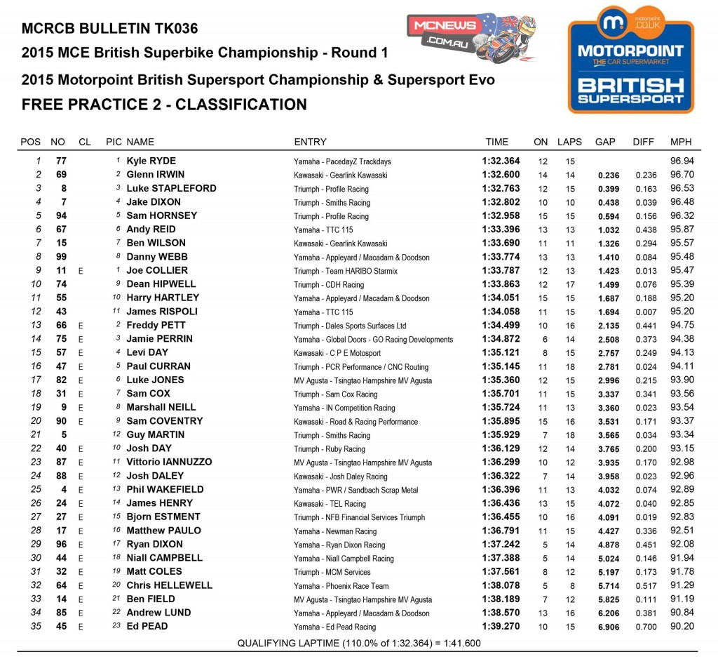 British Superbike 2015 Results Round One Donington Park Day One  Supersport