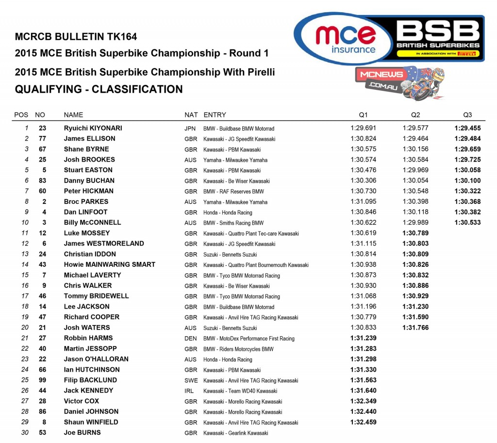 BSB 2015 Round One Donington Park Superbike Qualifying Results