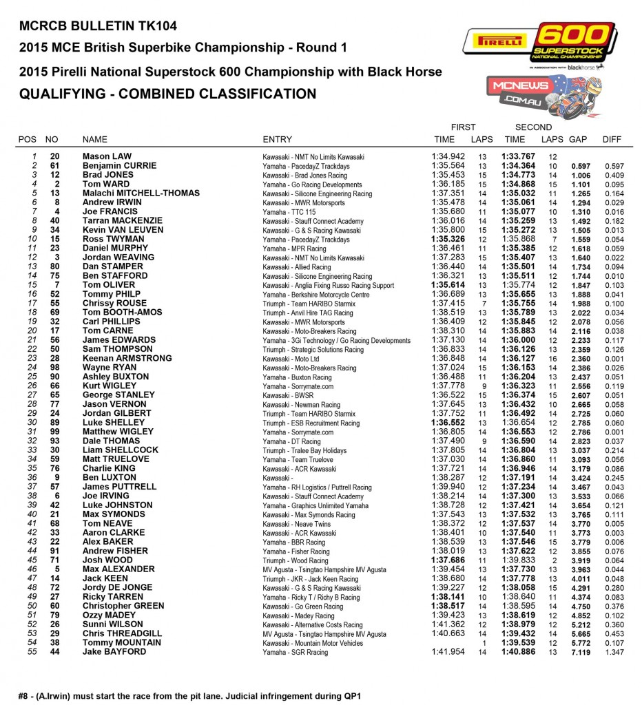 BSB 2015 Round One Donington Park Superstock 600 Qualifying