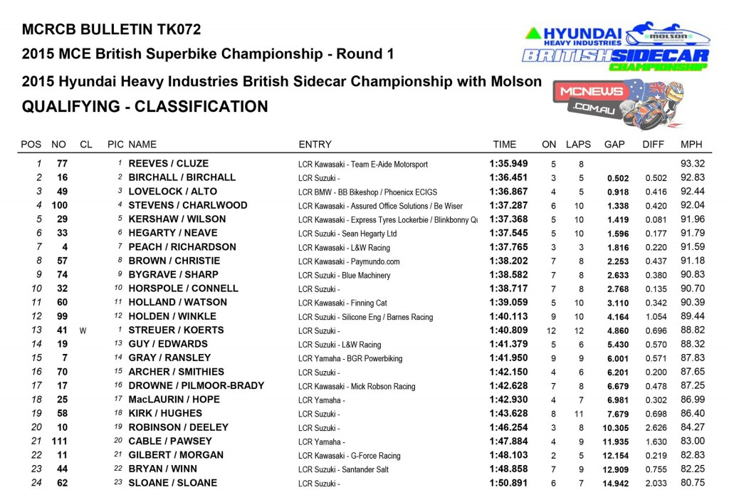 BSB 2015 Round One Donington Park Sidecar Qualifying