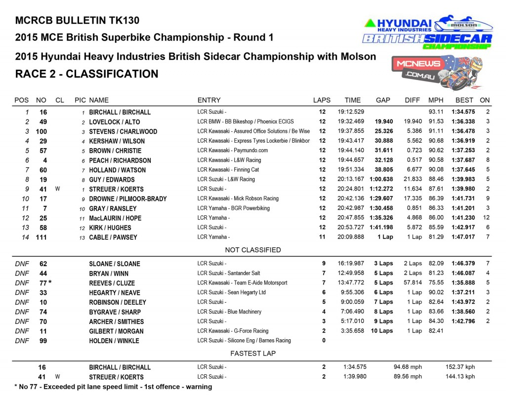 BSB 2015 Round One Donington Park Sidecar Race One
