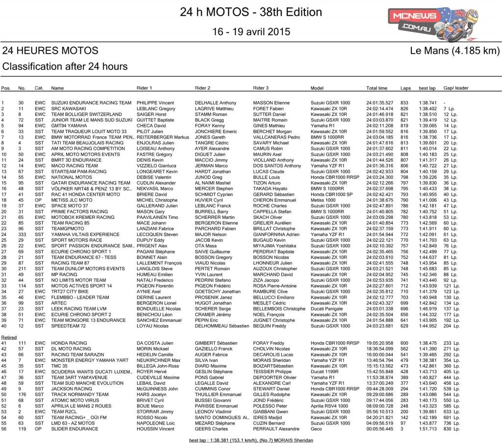 Le Mans 24 Hours 2015 Race Results