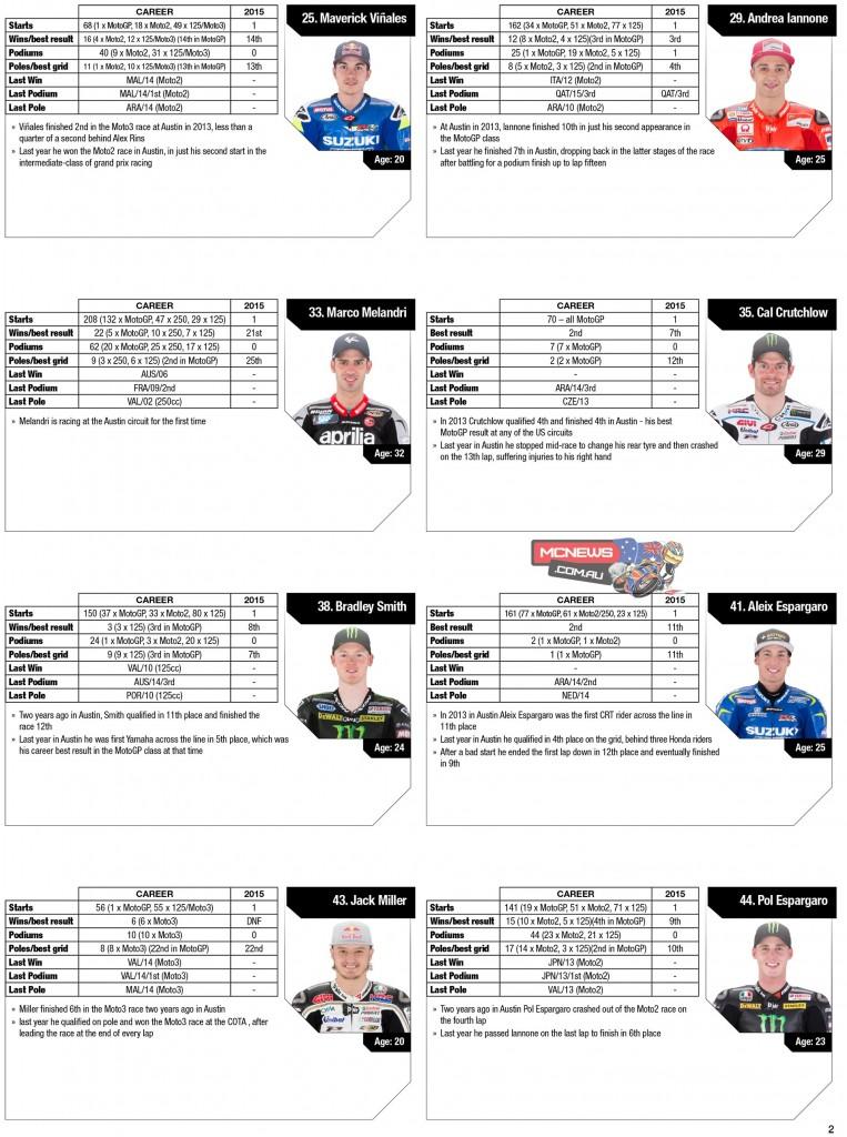 MotoGP 2015 Circuit of the Americas Statistics