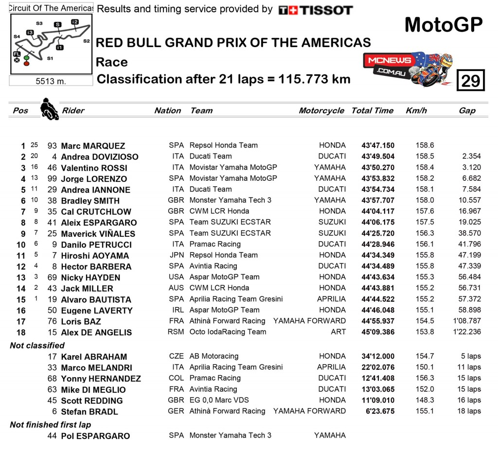 MotoGP COTA Race Results