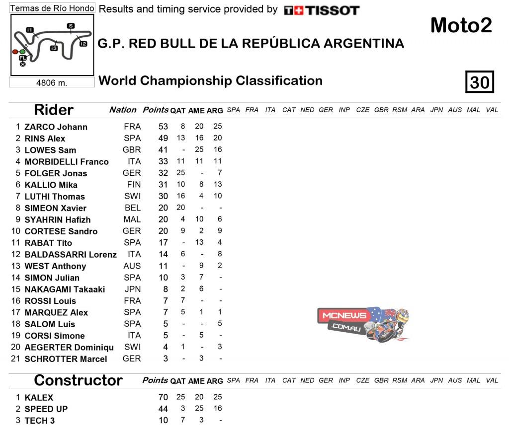 MotoGP 2015 Round Three Argentina Championship Standings Moto2