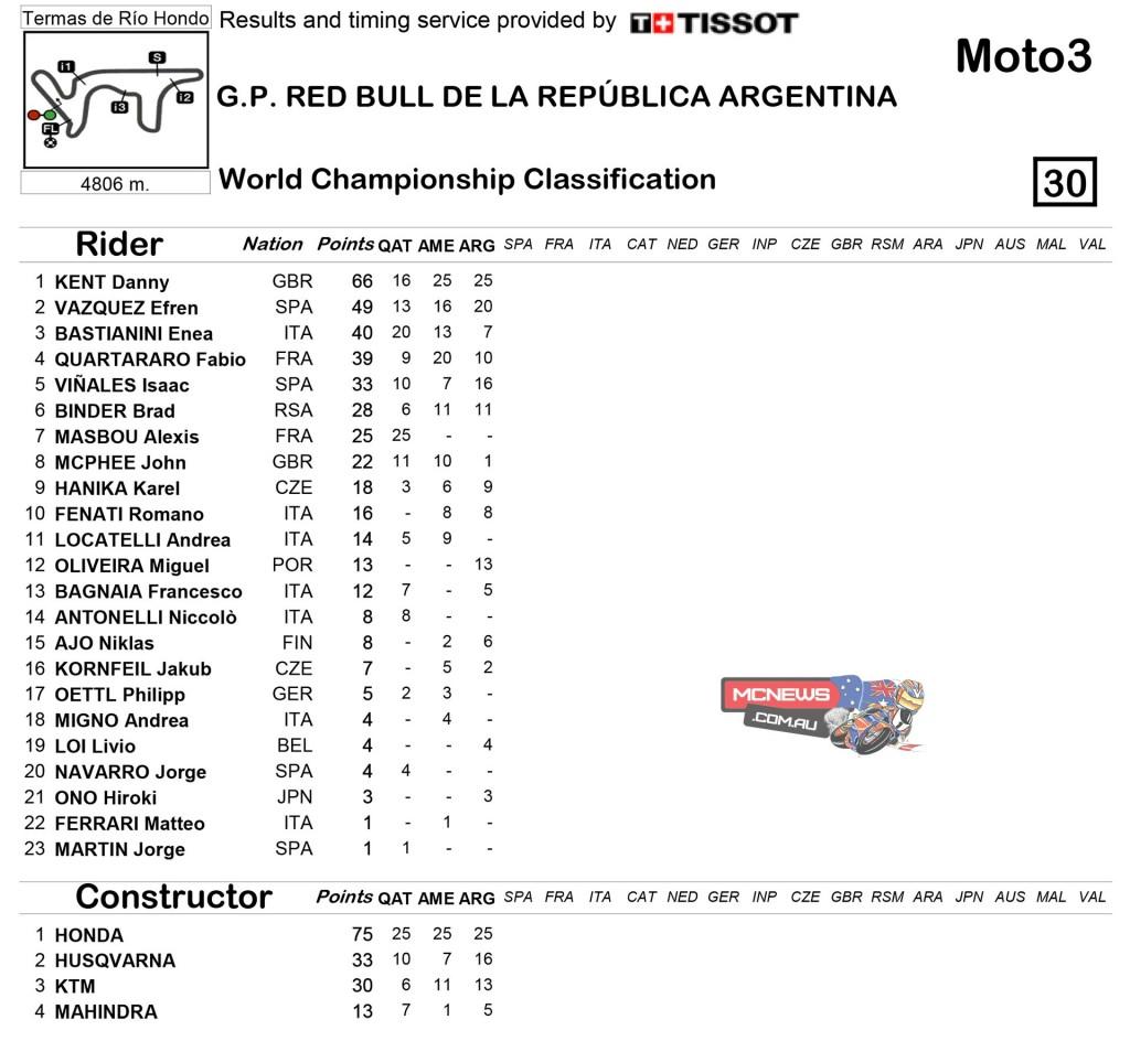 MotoGP 2015 Round Three Argentina Championship Standings Moto3