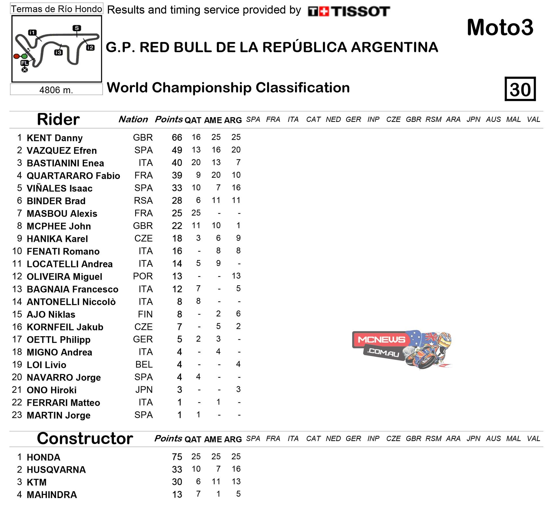 Motogp 2015 Points Standings