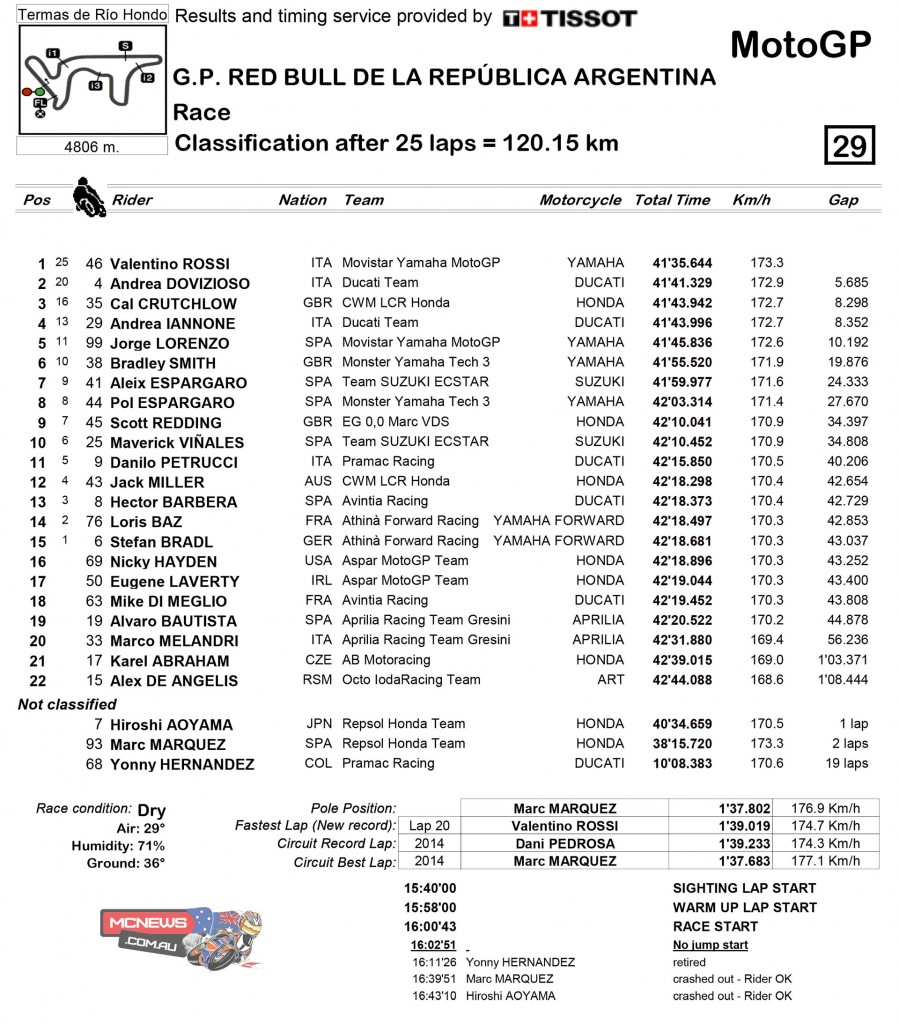 MotoGP 2015 Round Three Argentina Race Results