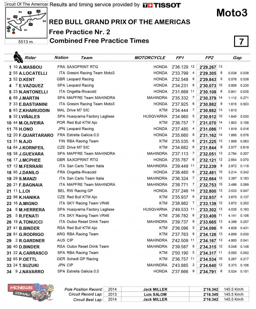 MotoGP COTA Moto3 Day One Results