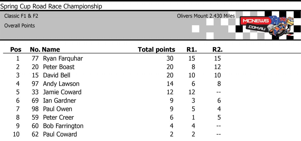 Oliver's Mount Scarborough Spring Cup 2015 Classic F1 F2 Points