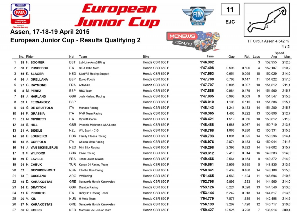 European Junior Cup Qualifying Results Assen 2015