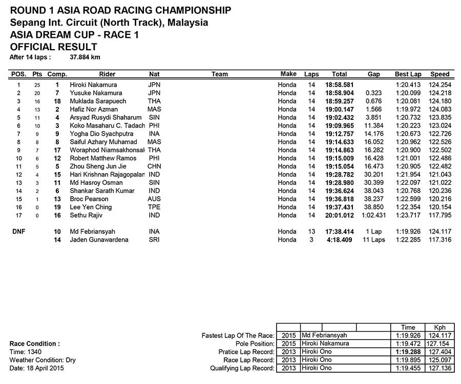 Asia Dream Cup Race One
