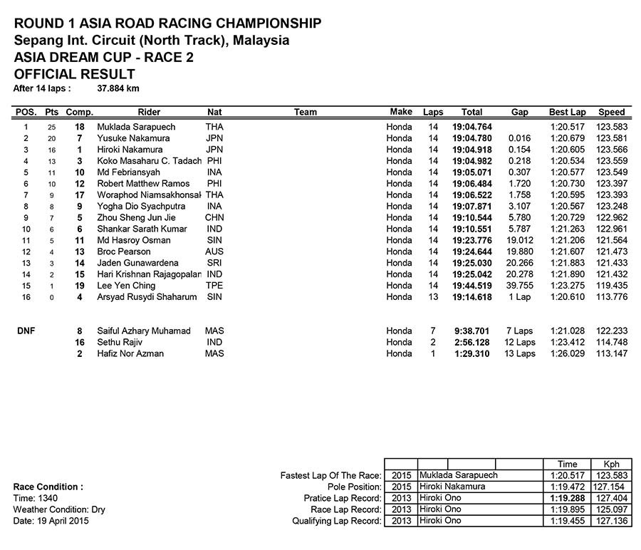 Asia Dream Cup Race Two
