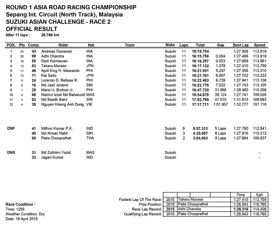 Suzuki Asian Challenge Race Two