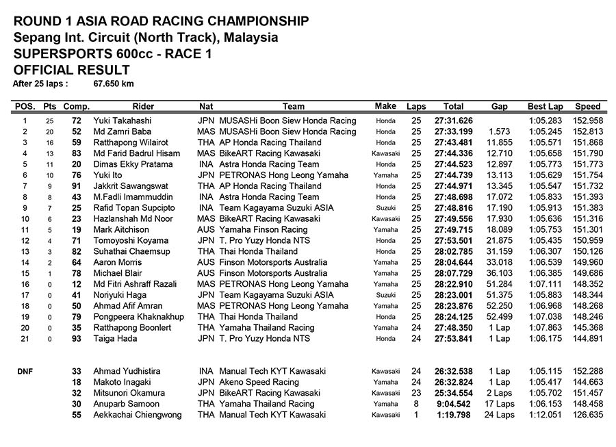 SuperSports 600cc Race One