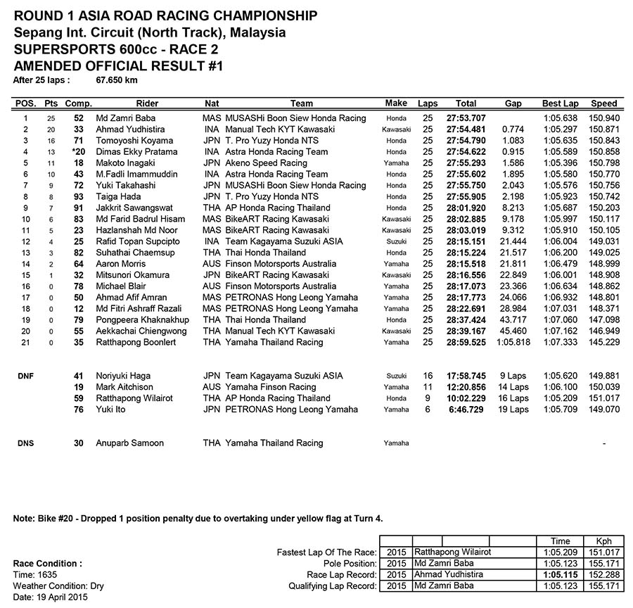 SuperSports 600cc Race Two