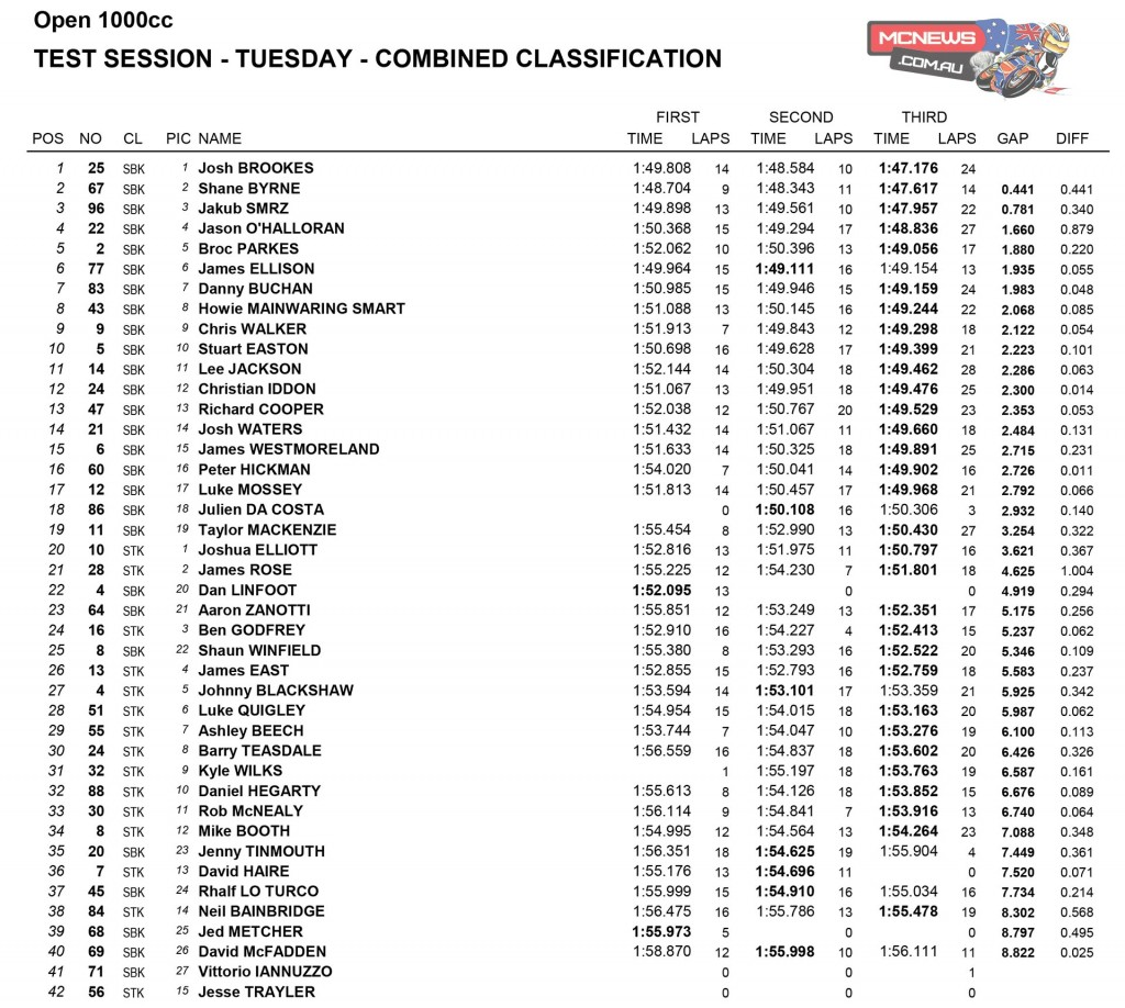 Snetterton BSB Test Day One 1000cc