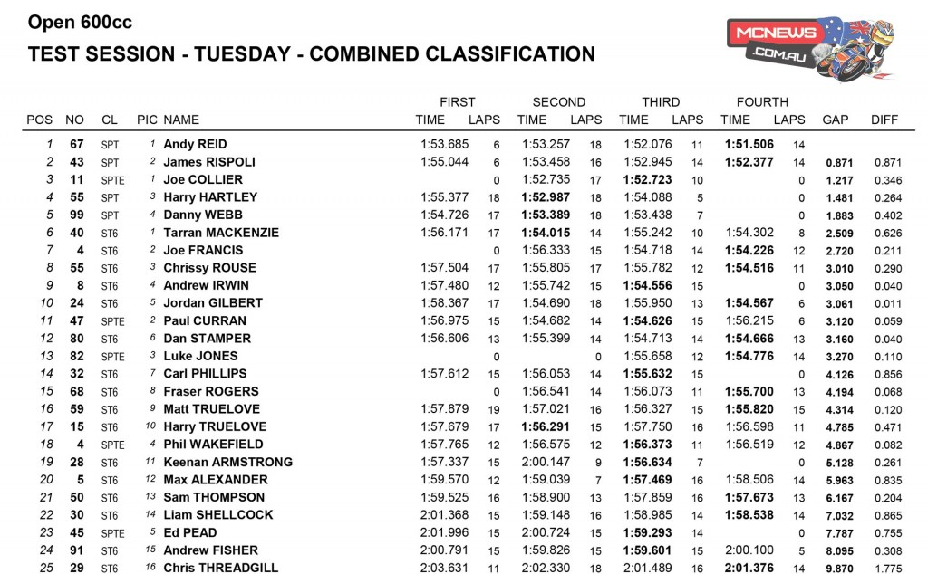 Snetterton BSB Test Day One 600cc