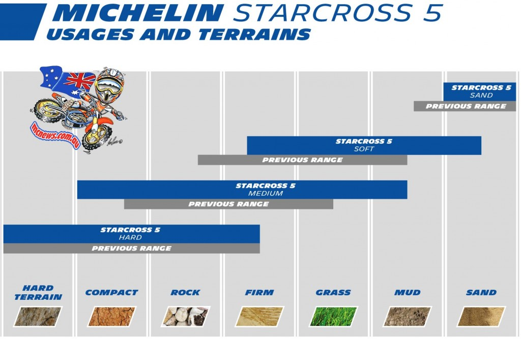 Michelin Starcross 5 Available in four versions (Hard, Medium, Soft and Sand)