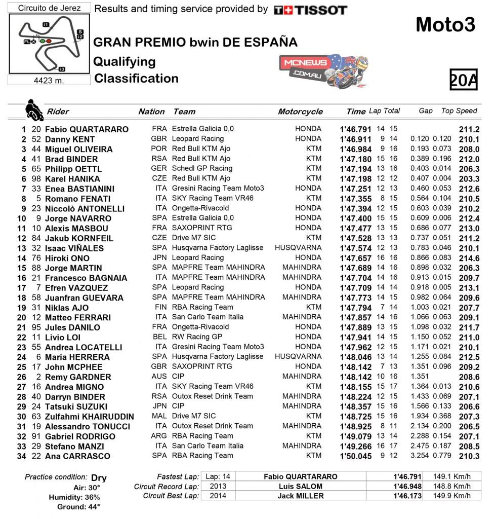 MotoGP Jerez 2015 Moto3 Qualifying Results